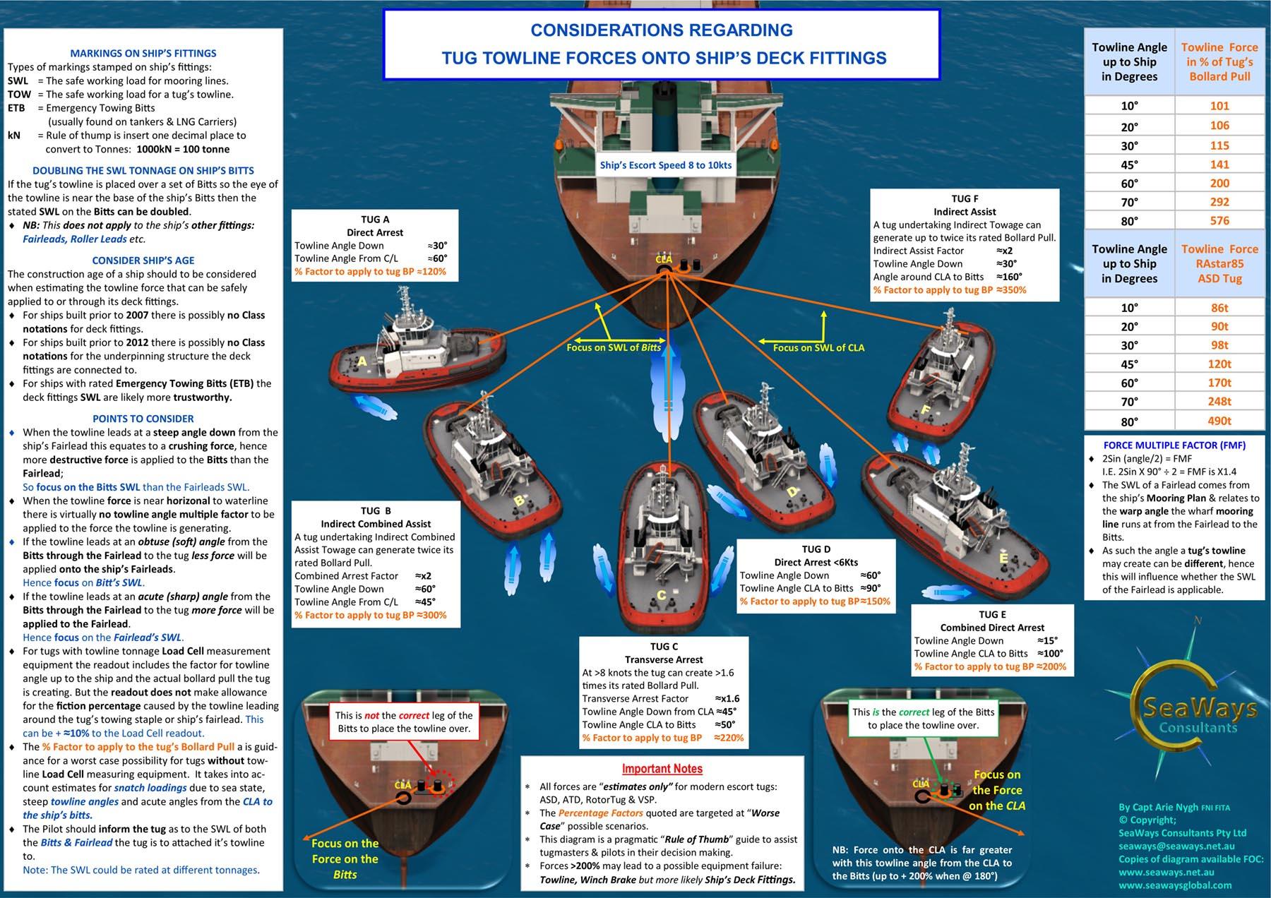 Towline Forces Diagram